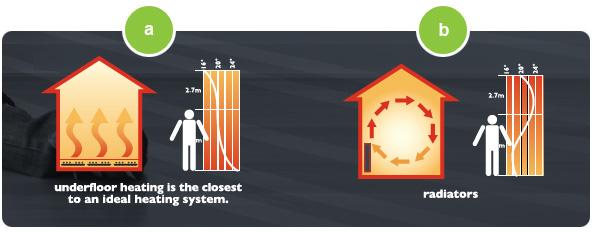 Why Electroflex Underfloor Heating?